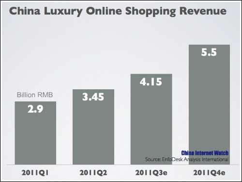 China's Luxury Online Shopping Reached 3.5B RMB in Q2