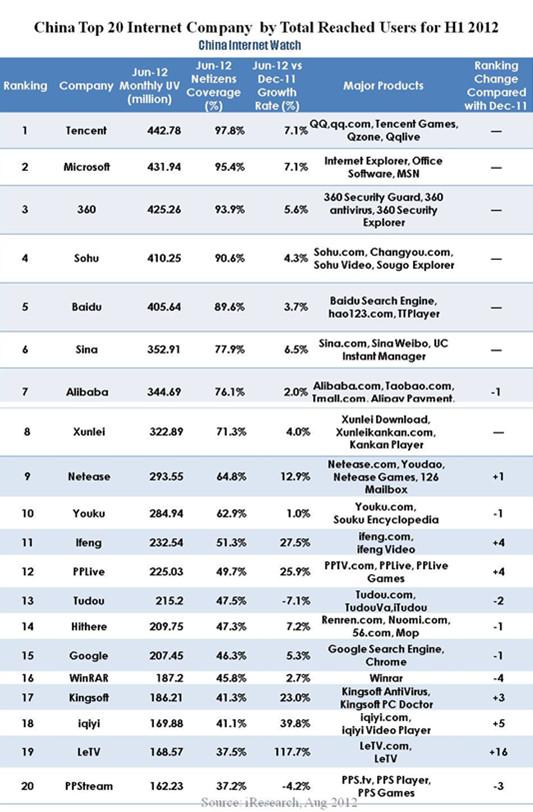 Top 20 Internet Companies by Total Reached Users in China for H1 2012