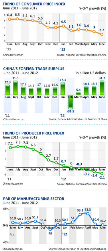 China Economy By Numbers June 2012