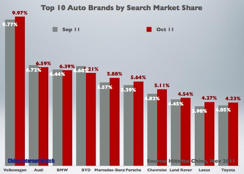 Top 10 Searched Auto Brands in Oct 2011 [CHART]