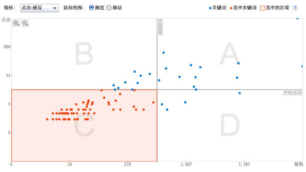 Baidu PPC Performance Analysis