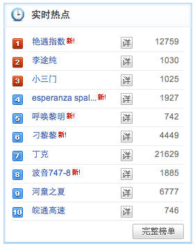 Baidu Search Trend