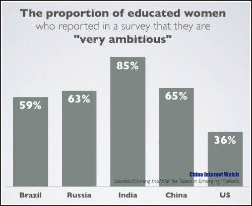 Women in BRIC Countries Much More Ambitious Than Those in US