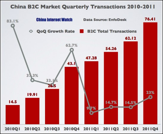 China's B2C Market Exceeded 240 Billion Yuan in 2011