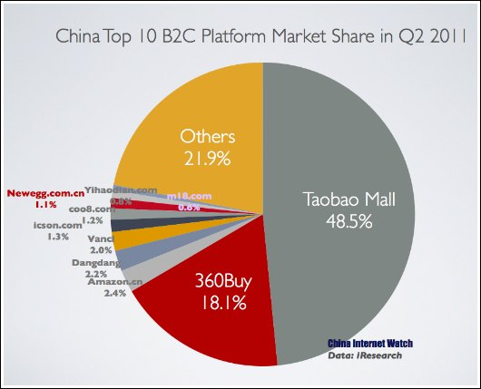 Top 10 B2C Platforms in Q2 2011