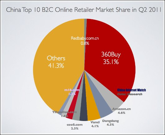 China's Top 10 Online Retailer in Q2 2011