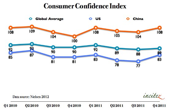 China Consumer Confidence Index