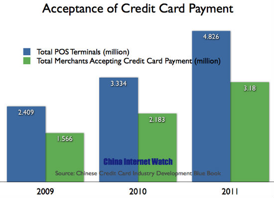 Credit Card Acceptance in China