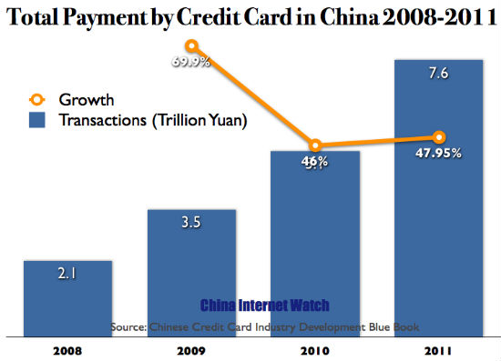 CHARTS: Credit Card Payment in China