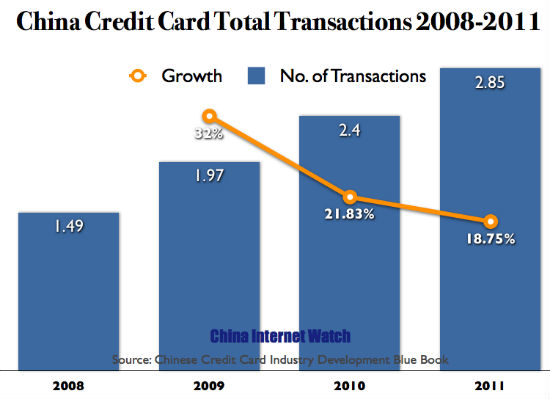 Total Credit Card Transactions