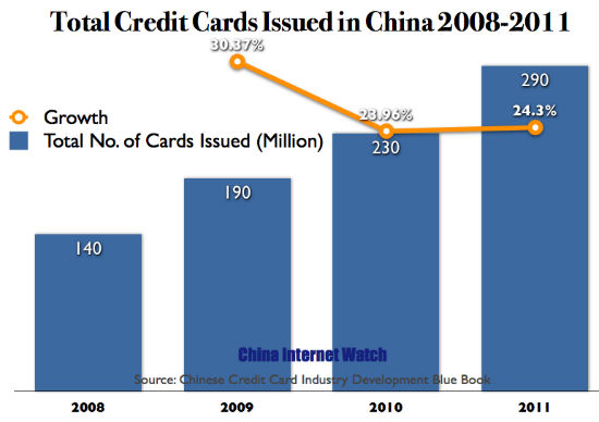 Total Number of Credit Cards Issued in China