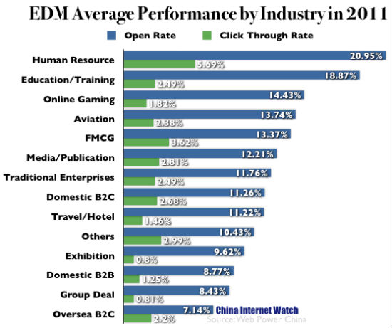China EDM Average Performance by Industry in 2011
