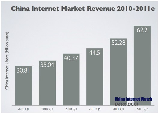 Charts: China Internet Market Update for Q2 2011