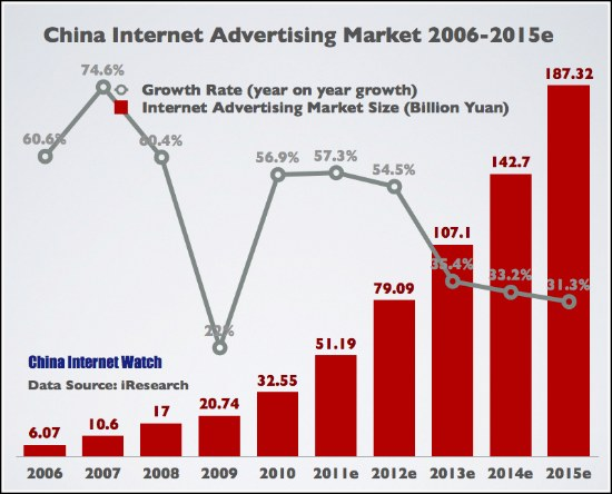 China Online Advertising Revenue 2006-2015