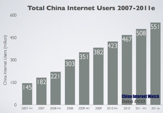 Total China Internet Users Exceeded 500 Million by H1 2011