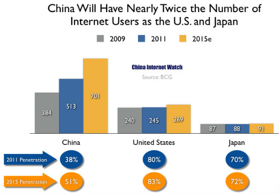 China Internet Users 2009, 2011, 2015 (estimation)
