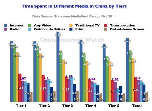Time Spent in Different Media in China