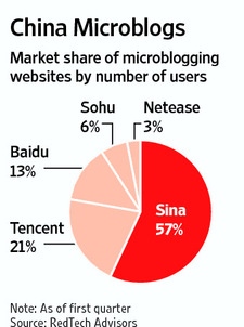 Market Share of China Microblogging Websites in Q1 2011