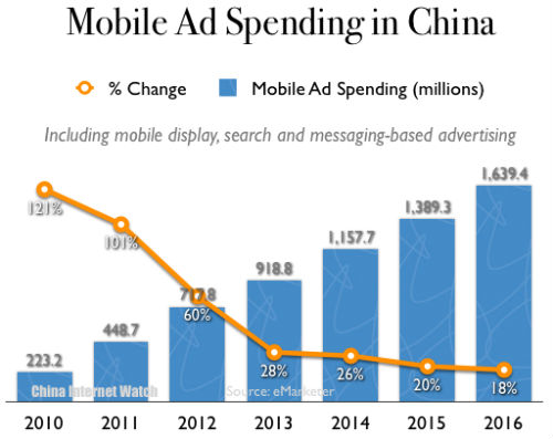 China Mobile Ad Spending 2010-2016