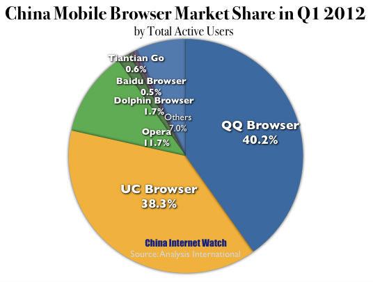 CHART: China Mobile Browser Market Share in Q1 2012