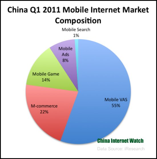China Mobile Internet Market Update Q1 2011