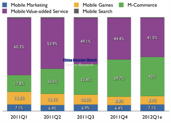 China Mobile Market Q1, 2012