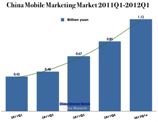 Mobile marketing spend is also growing fast as some top advertisers