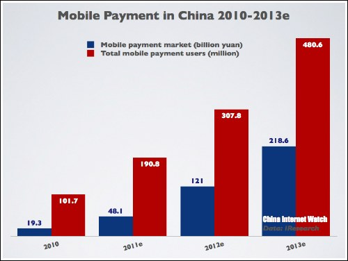 CHART: Mobile Payment Status in China