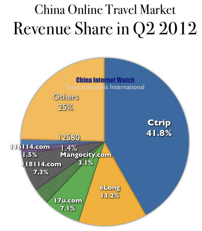 China Online Travel Booking Market Share Update for Q2