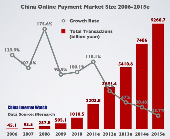 Third Party Payment in 2011 Exceeded 2 Trillion Yuan