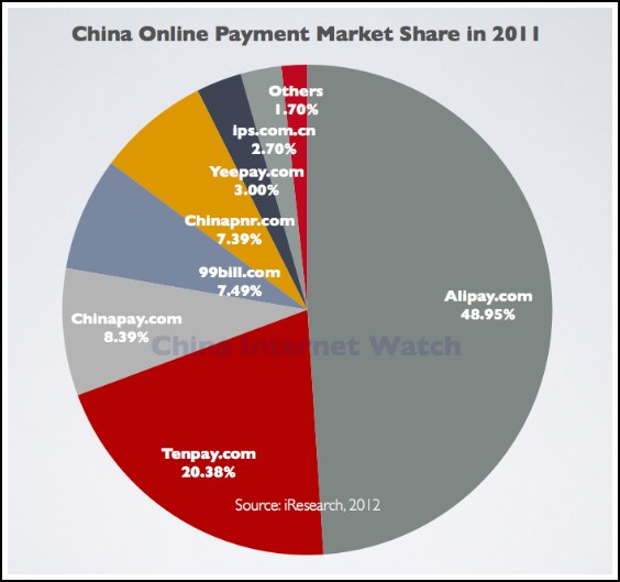 Market Share of Top Online Payment Providers in China