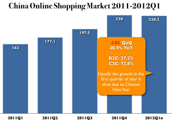 China Online Shopping Market in Q1 Reached 228.2 Billion Yuan