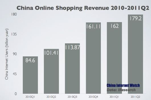 China Online Shopping Market Reached 179.2 Billion Yuan in Q2