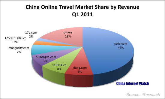 China Online Travel Update Q1 2011 — China Internet Watch