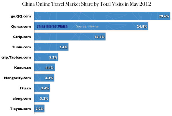China Online Travel Websites Market Share