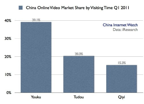China Online Video Market Update Q1 2011