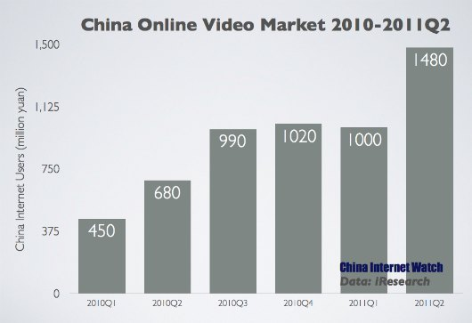 Charts: China Online Video Market Update Q2 2011