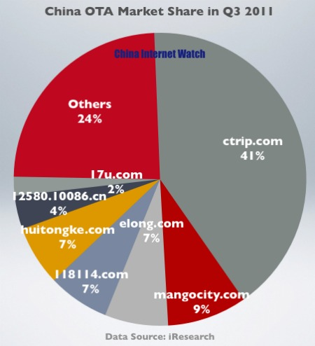 China OTA Market Update for Q3 2011 [CHART]