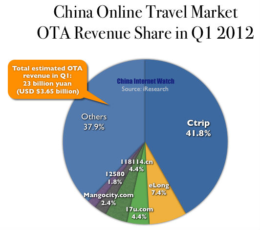 China OTA Market Share by Revenue in Q1 2012