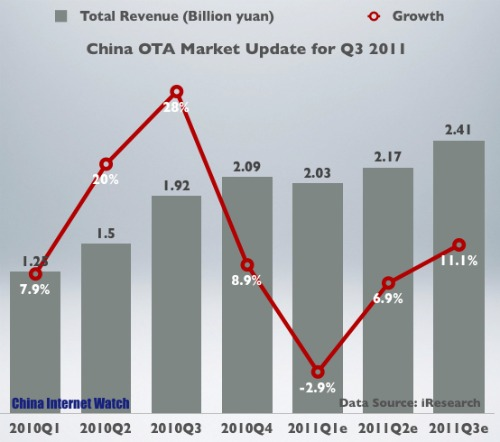 China OTA Revenue 2010-Q3 2011