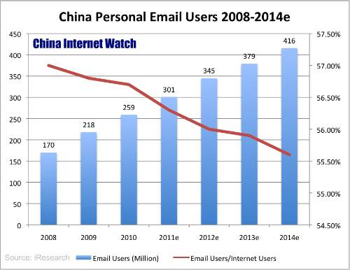 China Personal Email Users 2008-2014e