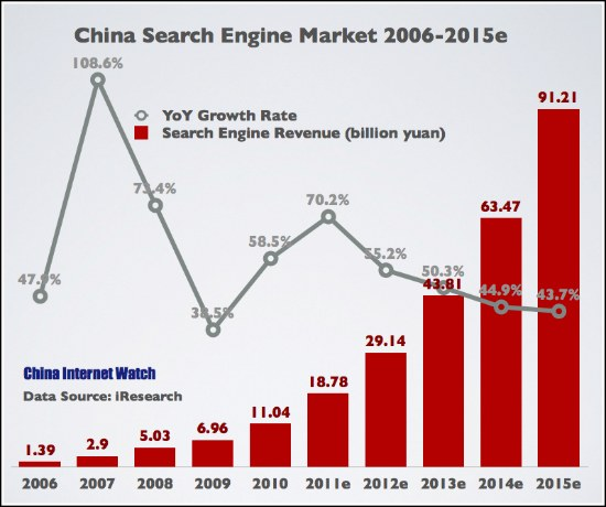 China Search Engine Market Summary for 2011