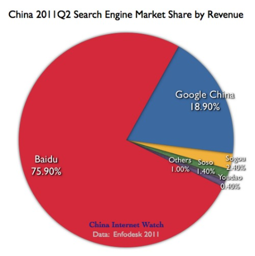 China Search Engine Market Share by Revenue