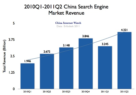Chart: China Search Engine Market Revenue: 2010 Q1 to 2011 Q2