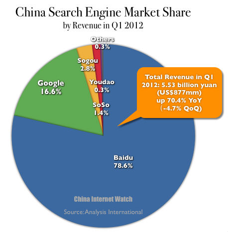 China Search Engine Market Share by Revenue Q1 2012