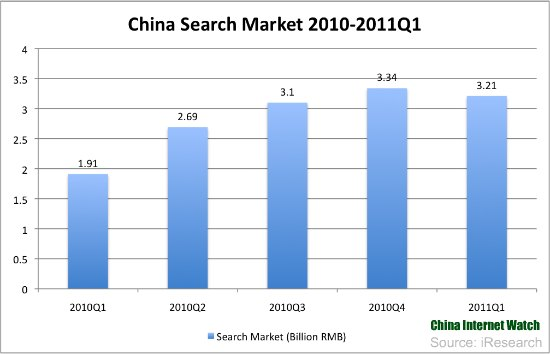 China Search Market Q1 2011