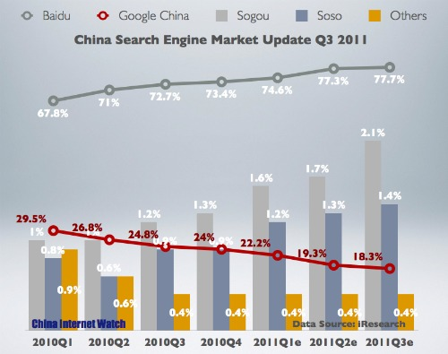 China Search Engine Market Share