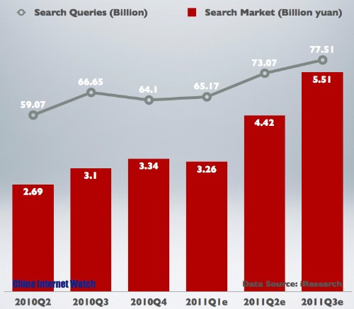 China Search Engine Market in Q3 2011