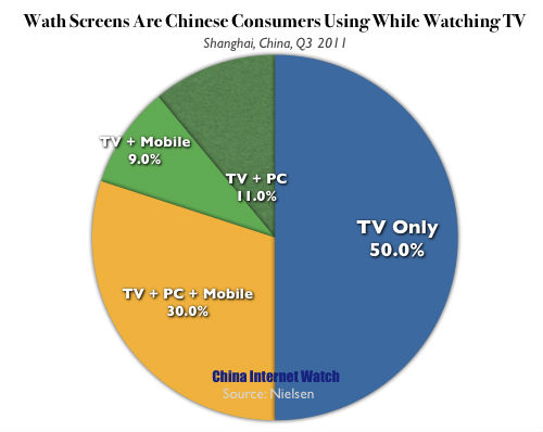 Nielsen's cross-media measurement