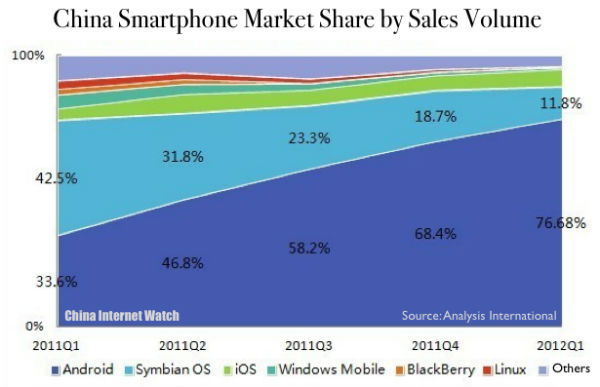 CHART: China Smartphone Market Share in Q1 2012